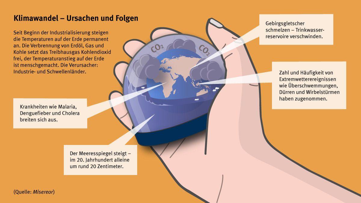 Klimawandel - Ursachen und Folgen | Infografiken | Pinterest ...