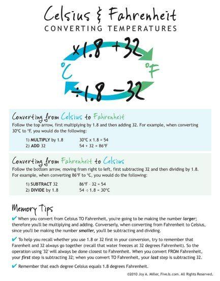 Celsius And Fahrenheit Conversion Chart Nursing School Notes Fundamentals Of Nursing Homeschool Math