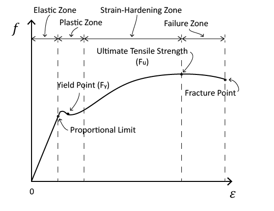 Strain Equation Modulus Of Elasticity Google Search Elastic Modulus Engineering Tensile