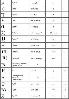 Russian Cyrillic Alphabet Podcast Episode 2 Russian Alphabet Pronunciation Russian Alphabet Russian Language Learning Learn Russian Alphabet