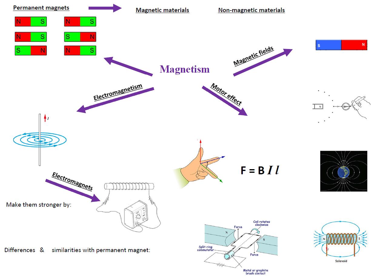 Gcse P1 Magnetism Mind Map