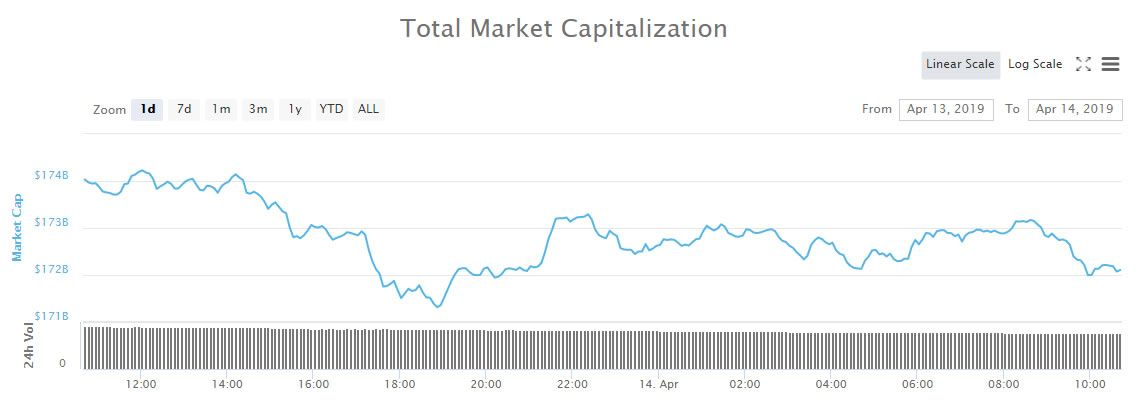 how big will cryptocurrency market be