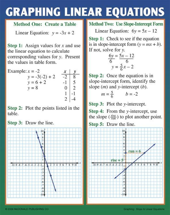 Graphing Slope Linear Equations Poster Set Pinterest Help