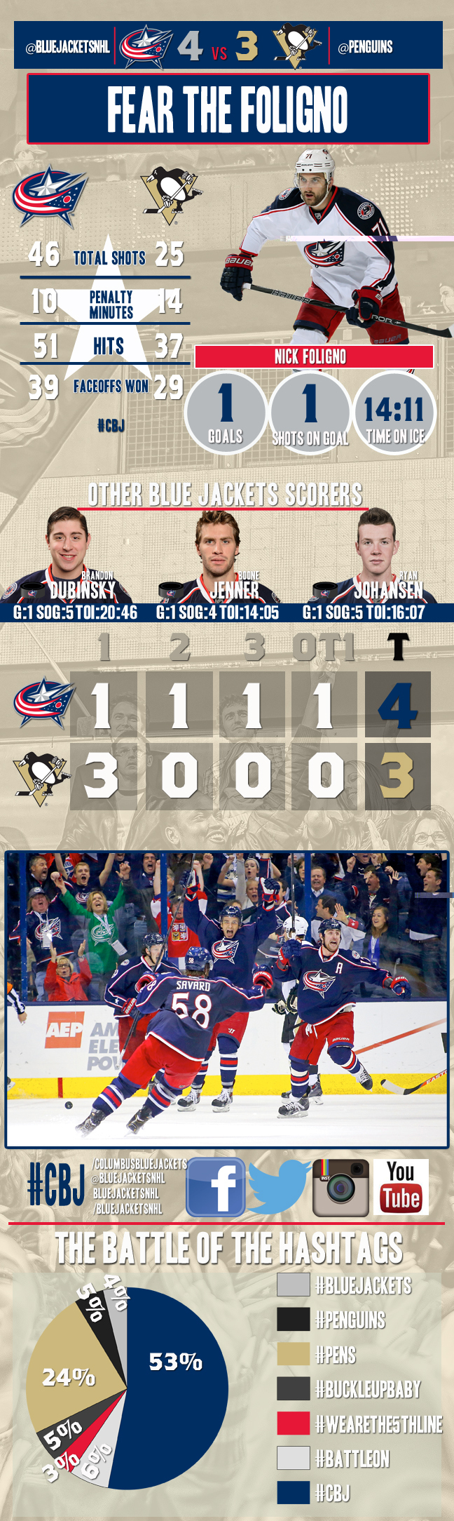 Jackets Penguins Infographic Game 4 Columbus Blue Jackets Blue Jacket Go Blue