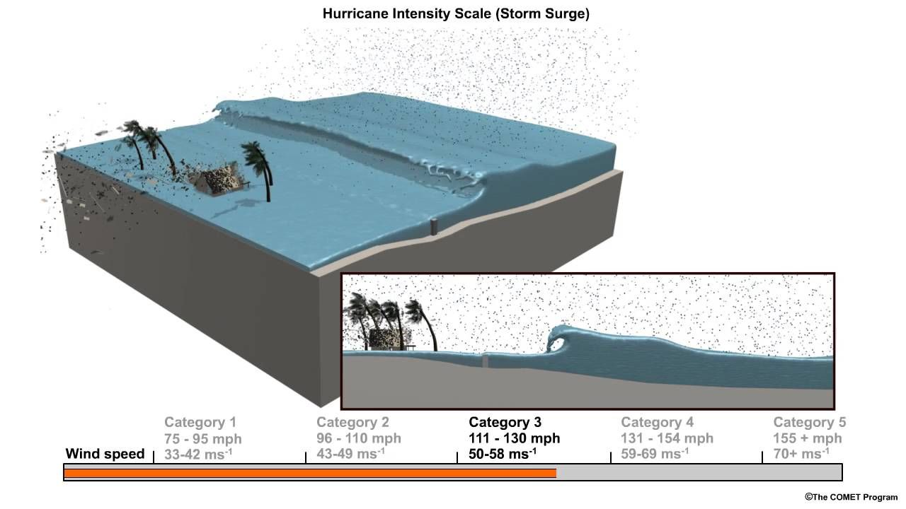 Animation Showing An Example Of Hurricane Storm Surge Damage As Measured Using Hurricane Intensity Scale Hurricane Storm Storm Surge Hurricane