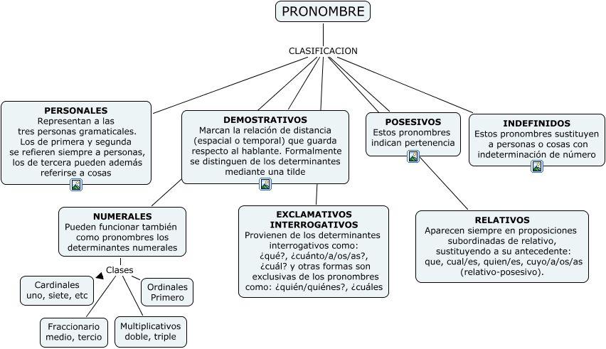 Modulo 3 Lengua 3 Pronombre Clases De Oraciones Apuntes De Lengua Tipos De Texto