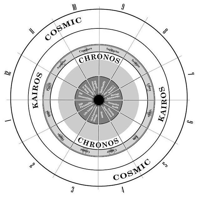 """The Archetypal Wheel Is An Intuitive Tool That Makes"