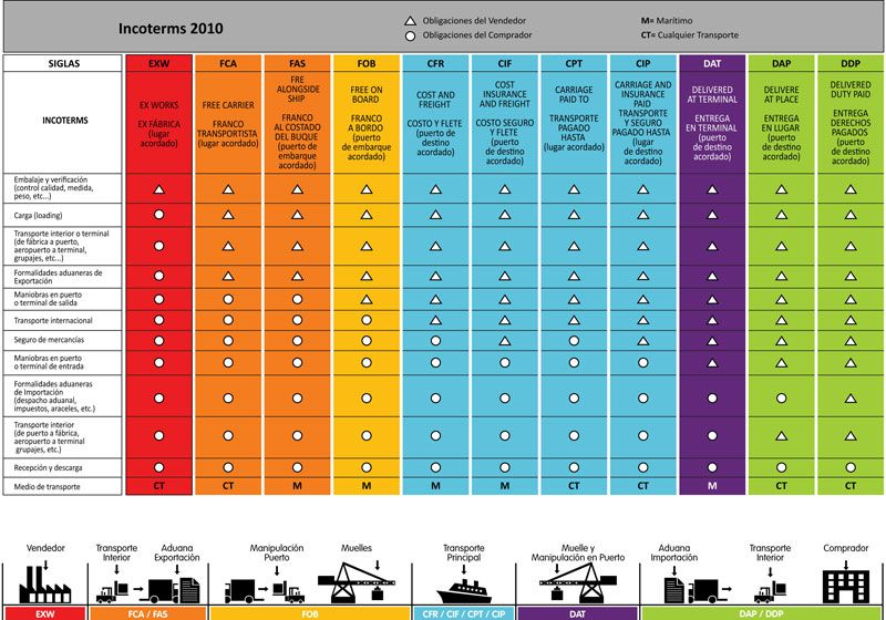 Incoterms quick reference chart also logistics pinterest rh