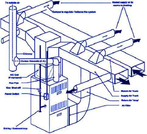 medidas de equipos de aire acondicionado central para viviendas