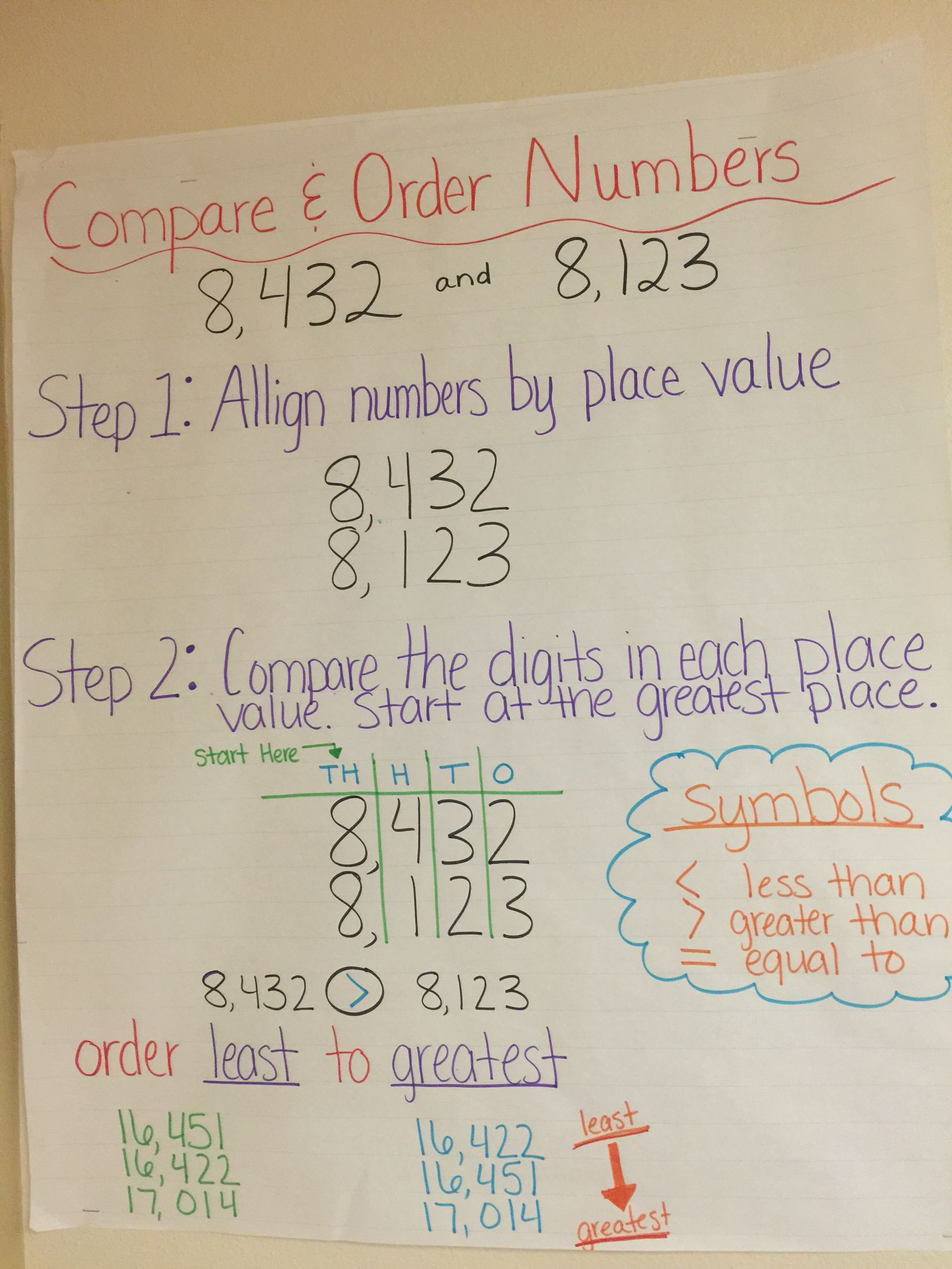 Compare And Order Numbers Anchor Chart Math Charts Math Anchor Charts Fourth Grade Math [ 2208 x 1656 Pixel ]
