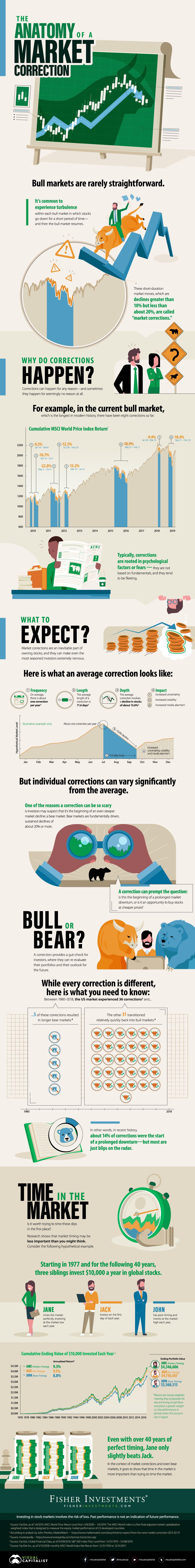 The anatomy of a market correction marketing