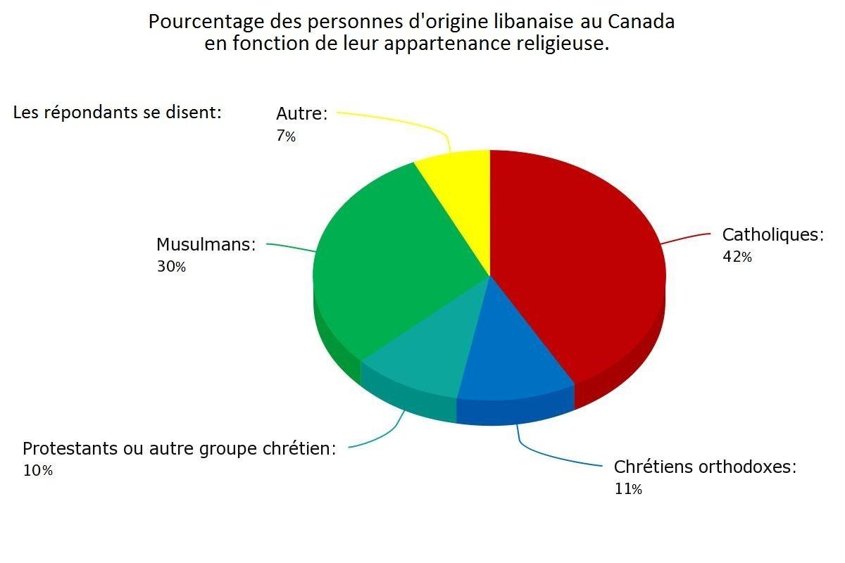 Les Libanais forment le plus grand groupe de Canadiens d'origine arabe et la communauté libanaise constitue le 6e groupe ethnique en importance d'origine non européenne au Canada. Au Canada, au Québec particulièrement, si votre voisin vous révèle un jour qu'il est d'origine arabe demandez-lui si lui ou sa famille ne viennent pas à l'origine du [...]