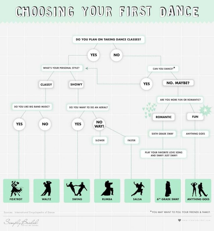 What Type Of Wedding Dance Is Right For You
