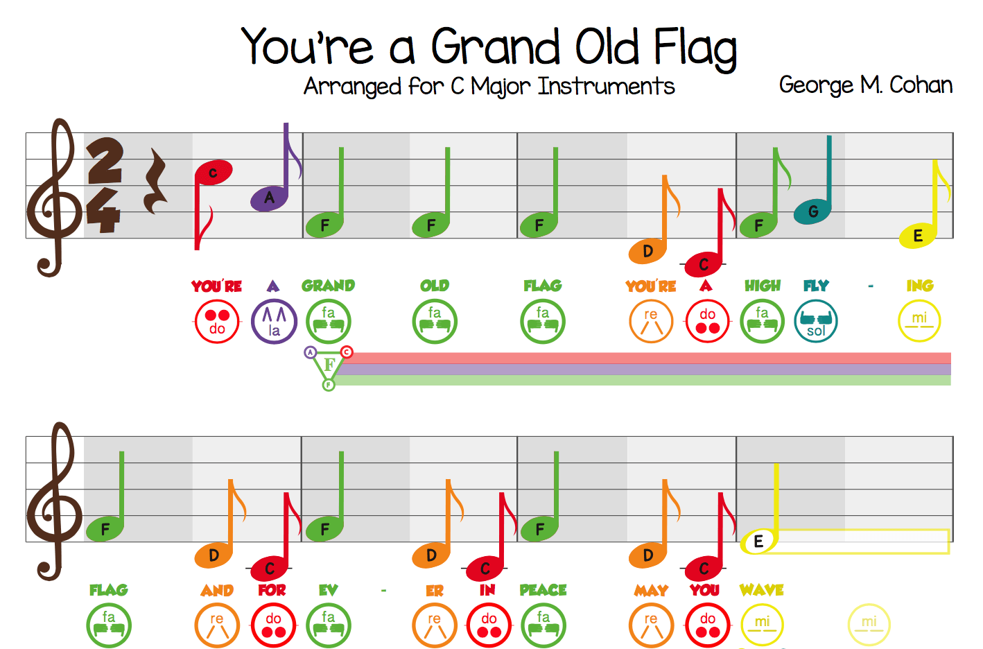 Youre A Grand Old Flag And The Power Of Symbols Free Sheet Music