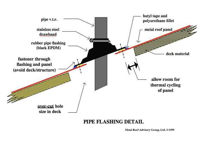 Penetrations Through Standing Seam Metal Roofs Metal Roof Standing Seam Metal Roof Panels