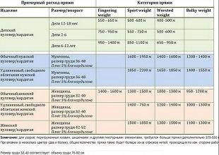 Расчет количества пряжи - таблица для подсчетов 286