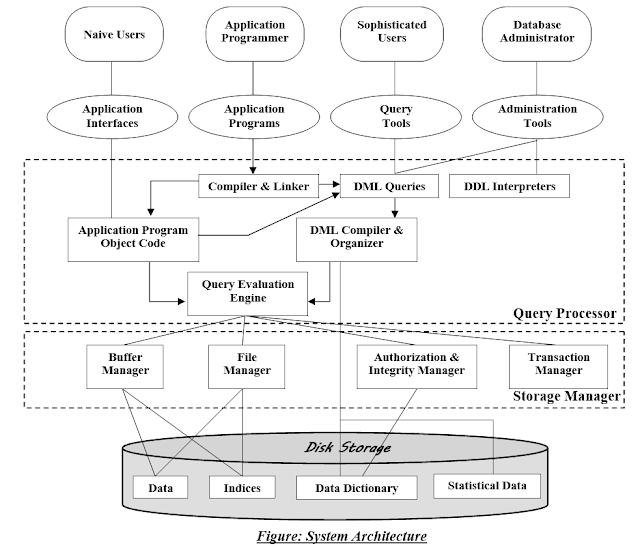 sql server 2008 database architecture diagram draw the database system architecture dbms database system  database system architecture dbms