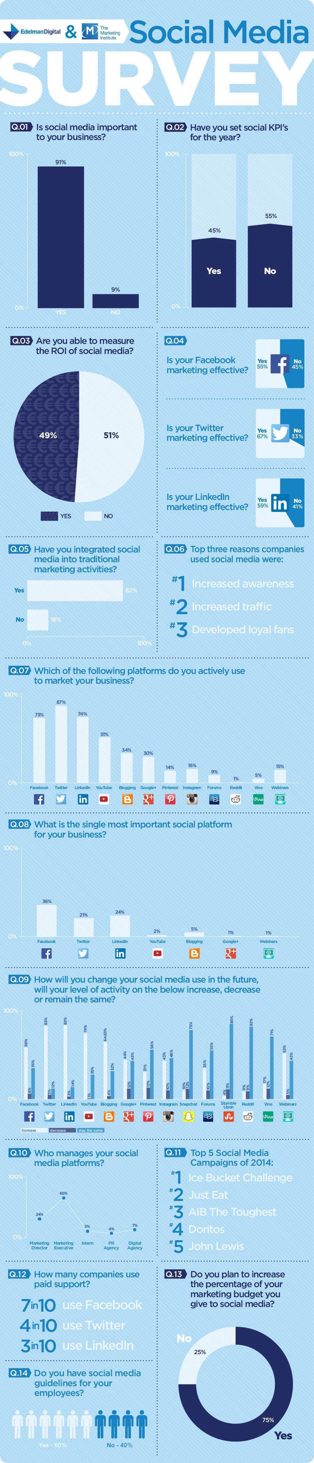 Social Media Survey #infographic