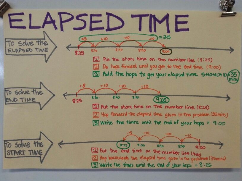 Elapsed time anchor chart | Math - Time | Pinterest | Elapsed time ...