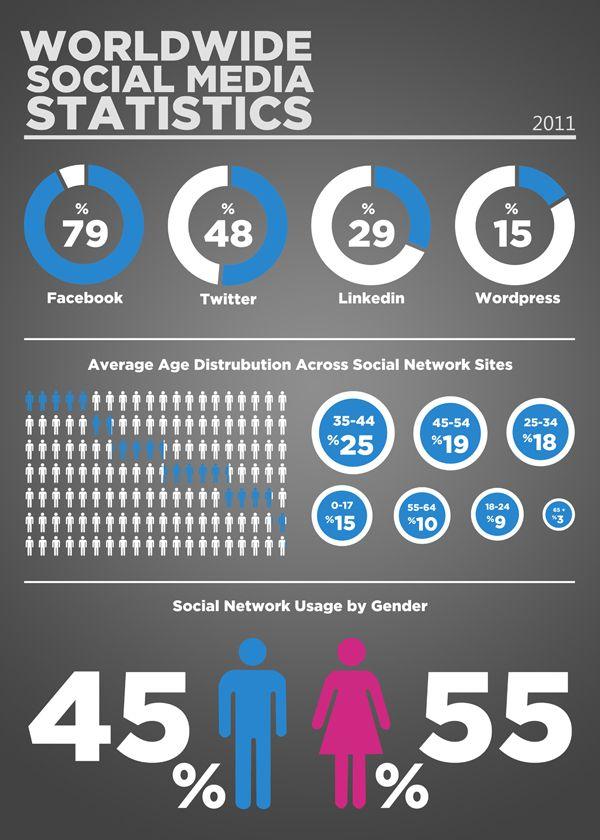 Worldwide Social Media Statistics Socialmediastrategy Infographics Www Spice4life Co Za Social Media Statistics Social Media Petroleum Engineering