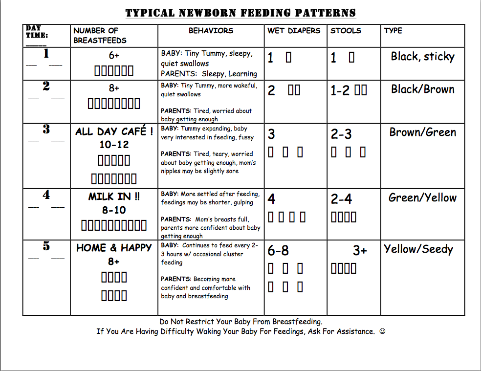 Typical Newborn Feedings Chart | Breastfeeding | Pinterest ...