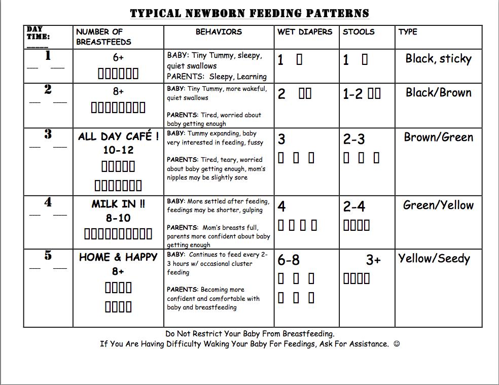 Newborn Chart Keninamas