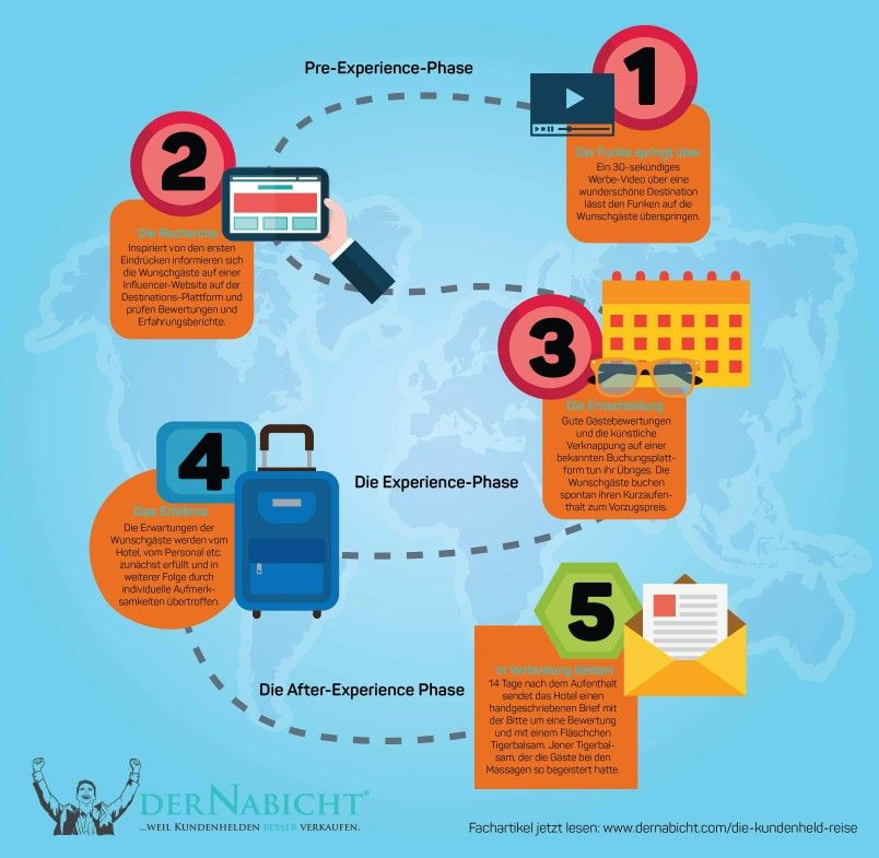 Pin Auf Die Schone Sales Welt Kundenheld