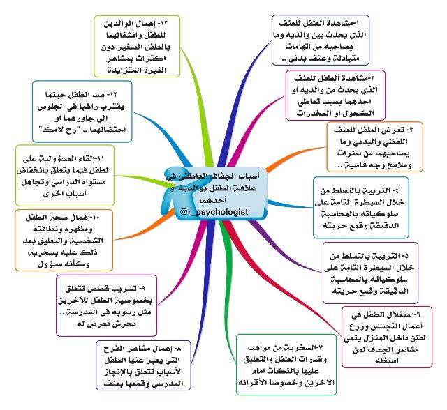 أسباب الجفاف العاطفي في علاقة الطفل بوالديه تغريدات لـ علم النفس لطفلك R Psychologist Manners For Kids Positive Parenting Kids And Parenting