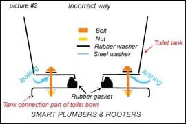 Incorrect Way Of Placing Toilet Tank Bolts No Nut On The Outside Of The Tank However There Is No Washer Inside The Tank When A Toilet Tank Toilet Washer