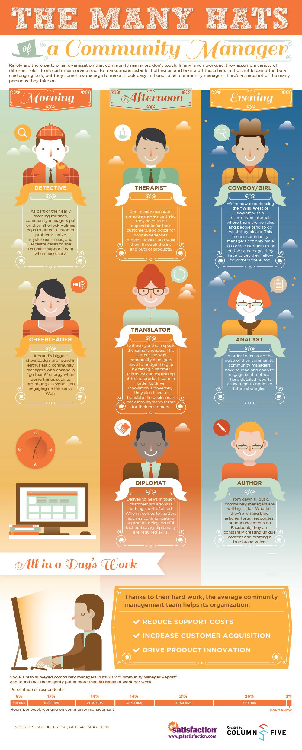 The many hats of a Community Manager #infographic