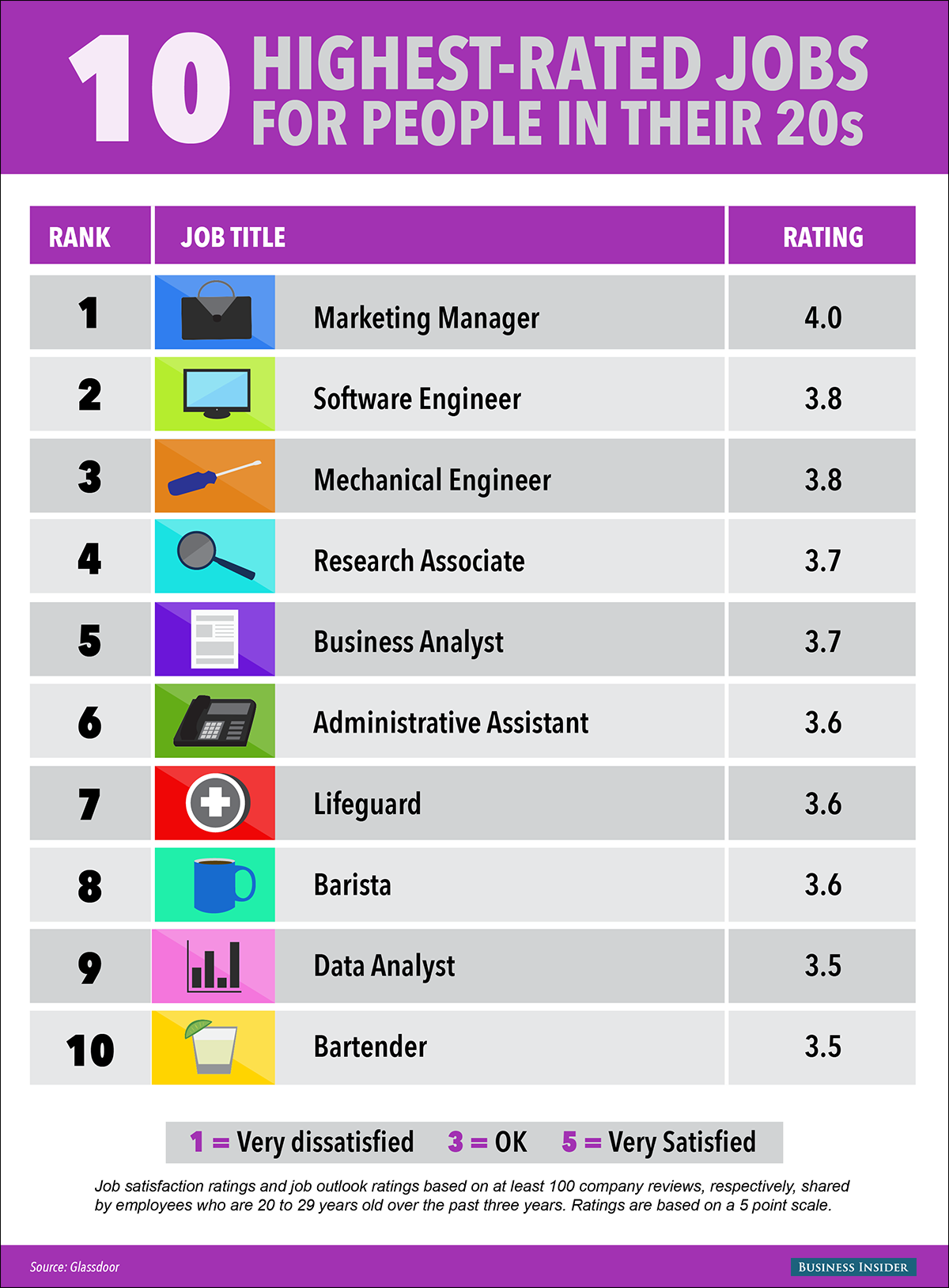 the 10 best jobs for people in their 20s social infographic