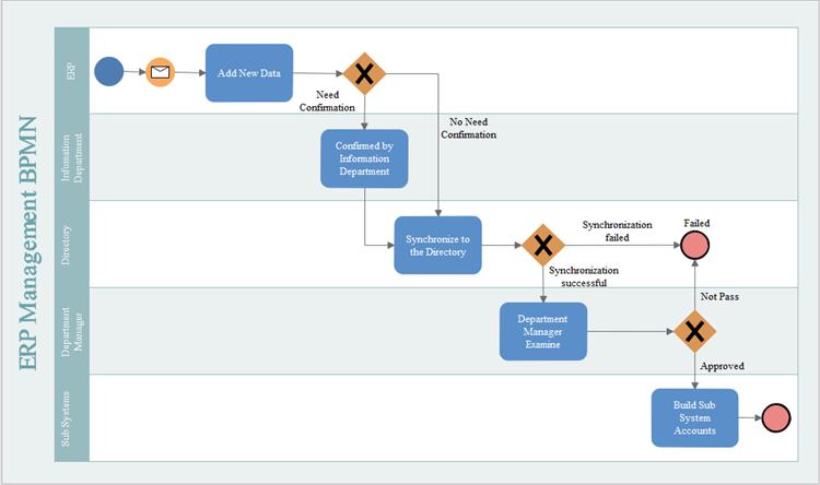 ERP-Management | Flussdiagramm Flowchart | Pinterest | Flowchart ...