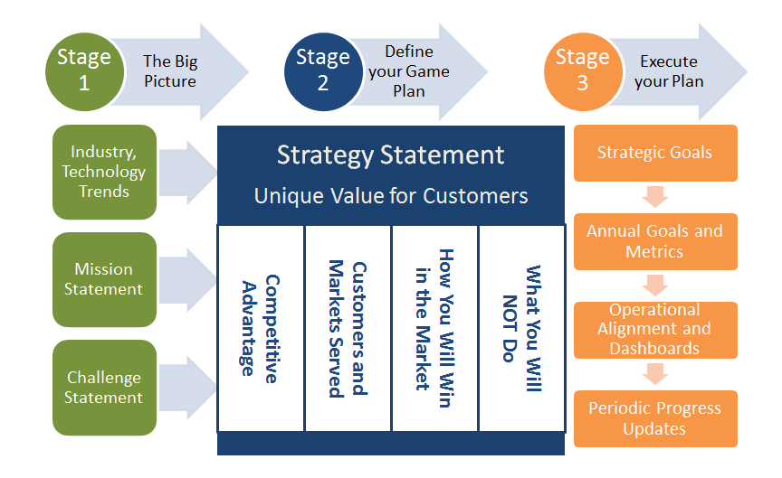 google strategic planning process