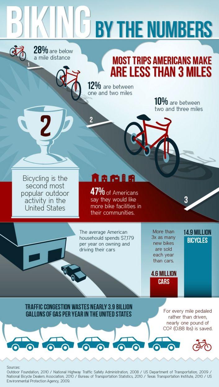 Top 10 Bike Infographics