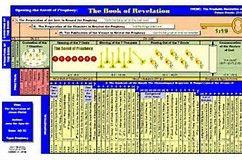 Image result for book of revelation diagram ron religion image result for book of revelation diagram ccuart Images