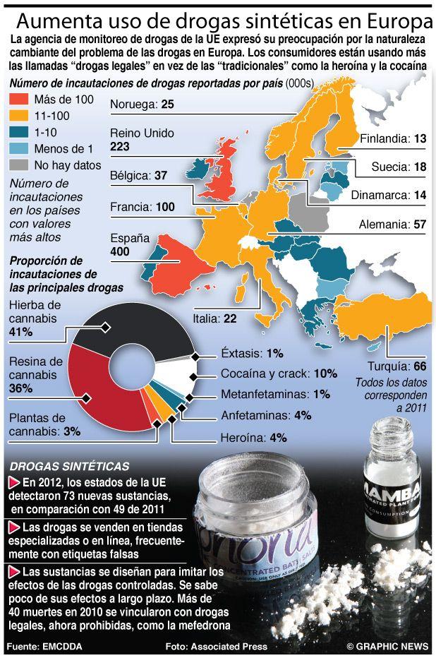 Aumenta uso de drogas sintéticas en Europa