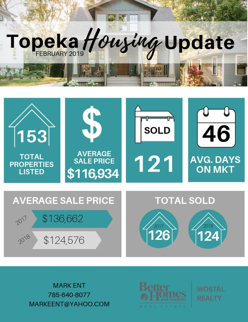 Housing Market Update 2 -Real Estate Market Update, Templates Canva, Canva, Real Estate Marketing, Realtor Marketing, Real Estate Flyer