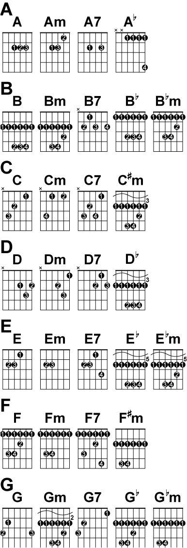 graphic regarding Printable Guitar Chords Chart With Finger Numbers titled Pin upon Guitar Every thing