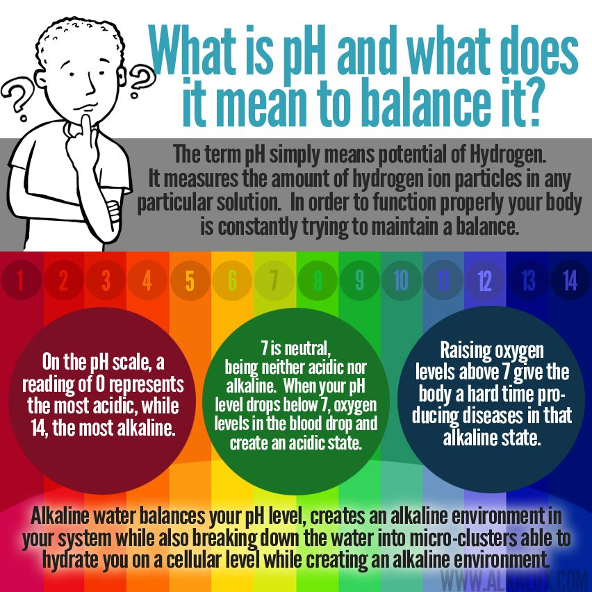 What is pH and what does it mean to balance it? Find out