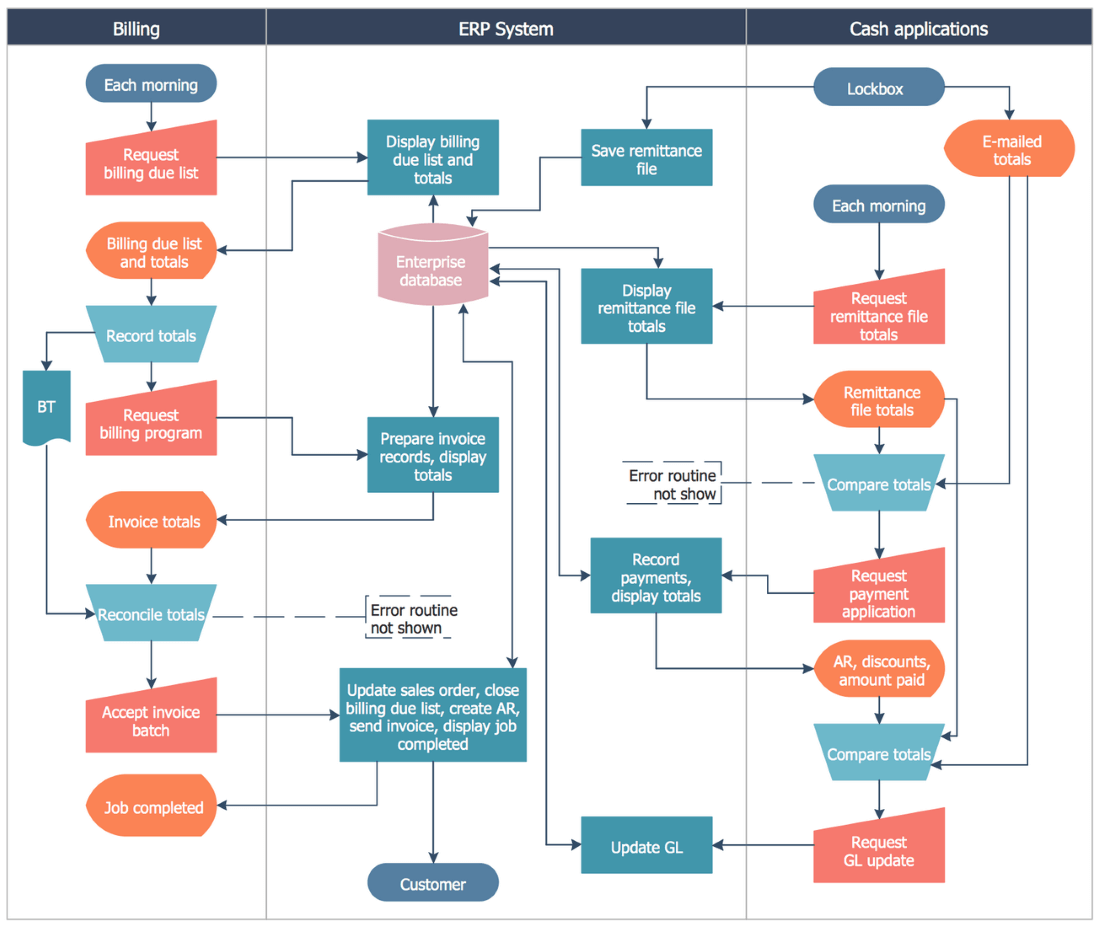 Trading system flowchart