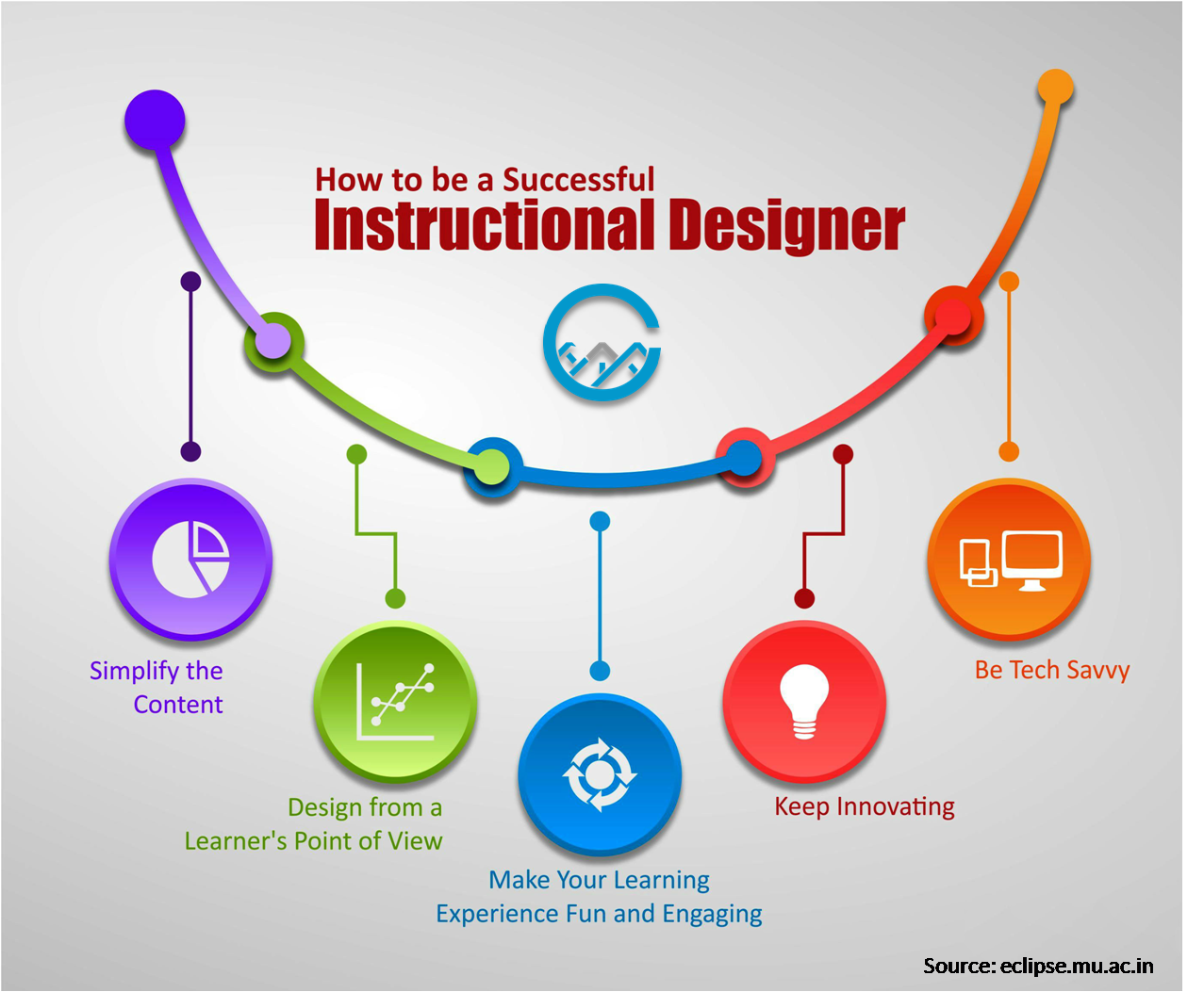 How To Be A Successful Instructional Designer Instructionaldesigner Elearning Customelearning Instructional Design Elearning Virtual Reality Companies