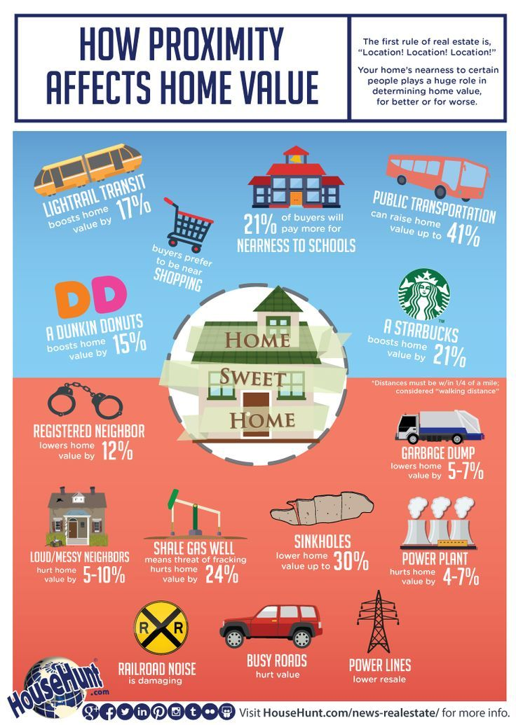 How Proximity Affects Home Value Infographic Real Estate