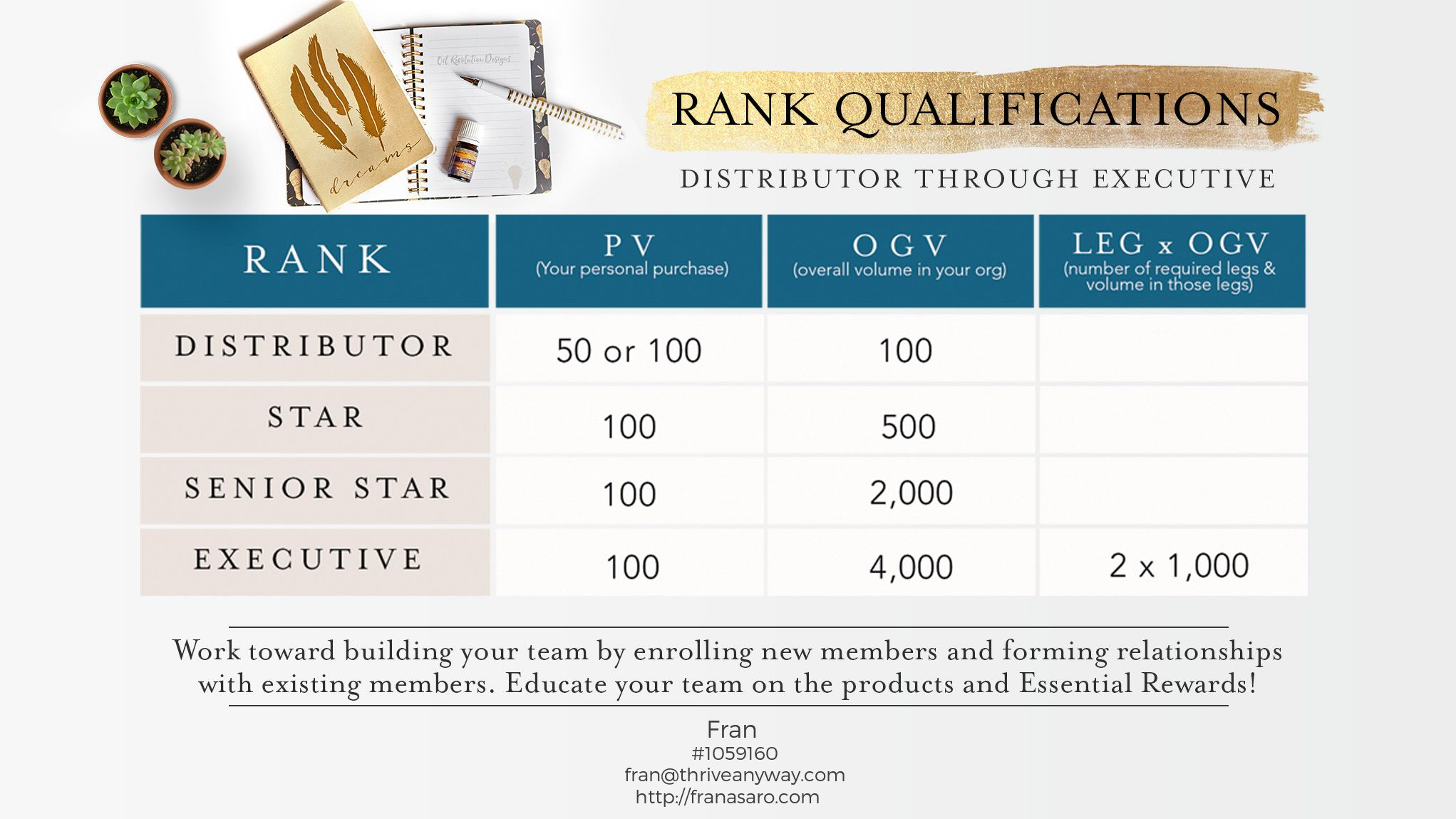 Rank Qualifications with Young Living See how you grow