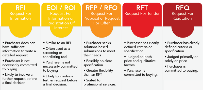 Are you confused with the terms RFI, RFQ, RFT and RFP