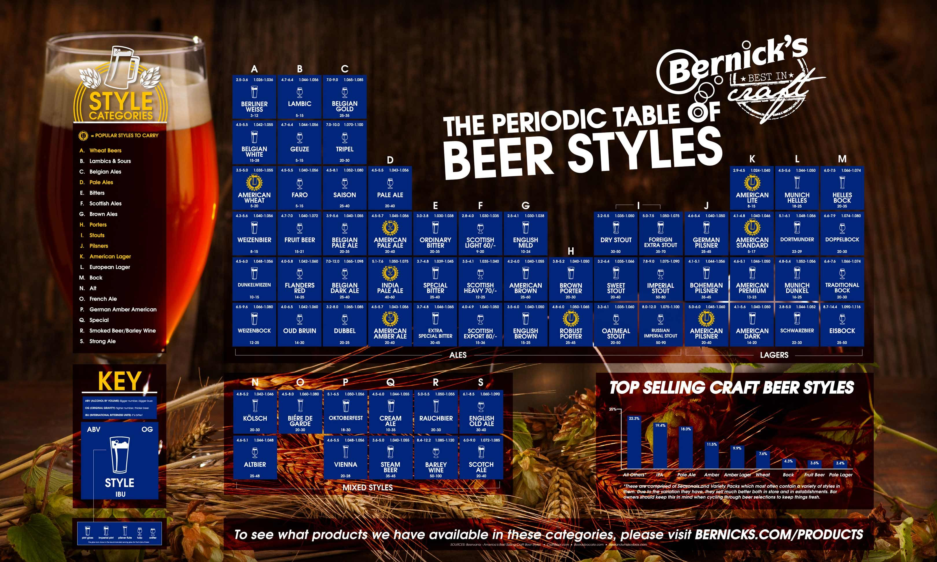 technically a periodic table is elements arranged based on configurations and properties so yes it works for a periodic table of beer as well