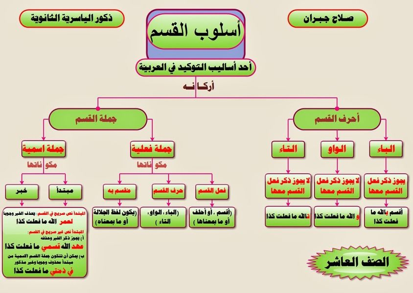مشاركتي في مسابقة اللغة العربية طريق النور الأساليب النحوية في اللغة العربية Islam Beliefs Education Beliefs