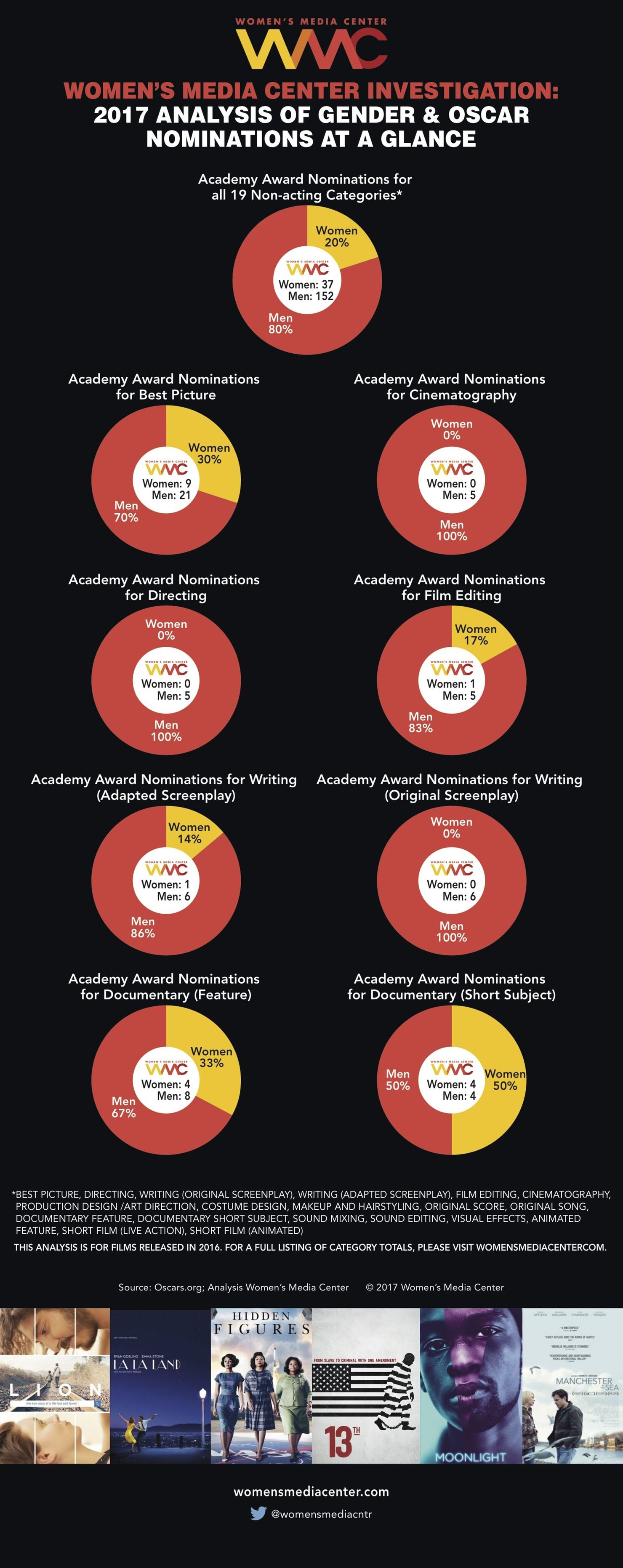 Progress in gender equality is a slow process, with far too much backsliding in nearly every profession, and Hollywood is no different. The Women's Media Center released their annual report on the number of non-acting female nominees for the 89th ann