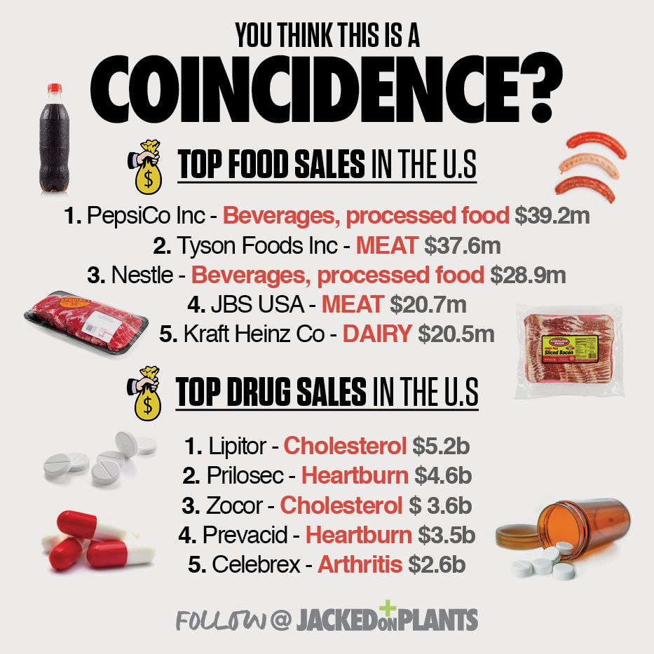 You Think This Is A Coincidence? Tyson foods, Food inc