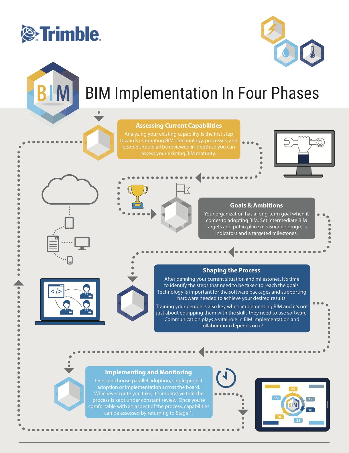 4 Steps To Successful Bim Implementation Infographic Building Information Modeling Bim Management Infographic