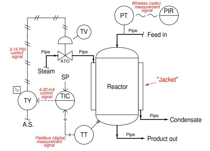 Chemical Reactor Temperature Control System